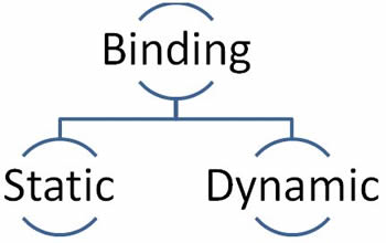 Dynamic V/s Static Binding Notes
