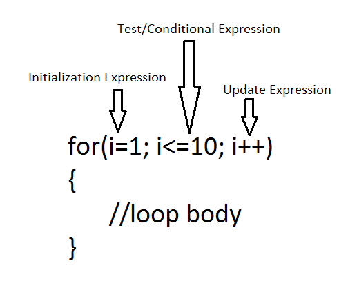 For Loop In Java Notes