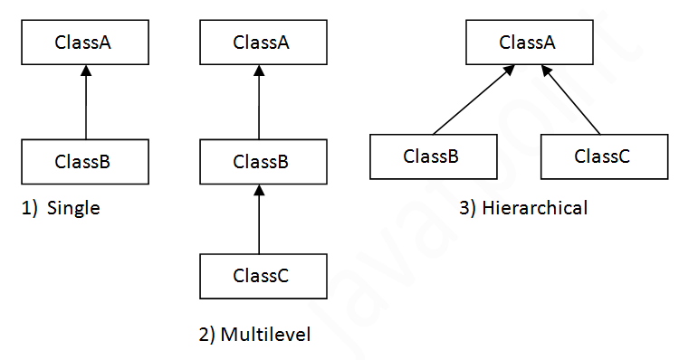 Inheritance In Java Notes