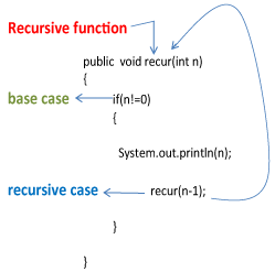 Recursive Function In Java Notes
