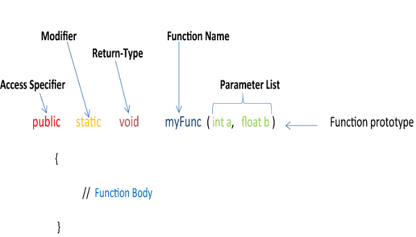 Functions In Java Notes