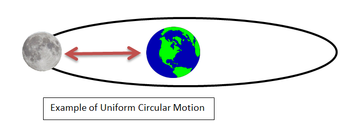 Uniform Circular Motion Notes